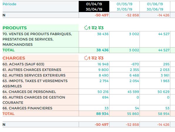 Tableau produits / charges (extrait TurboPIlot)