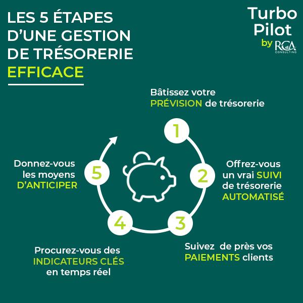 Les 5 étapes d'une gestion de trésorerie efficace